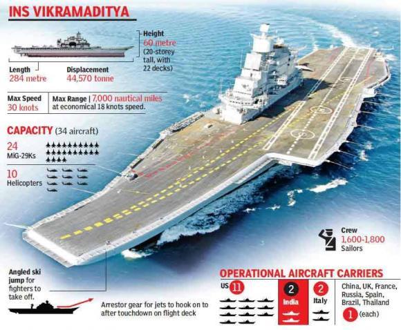 Tutti amano l 39 india usa pronti a vendere i progetti delle - Nuova portaerei ...